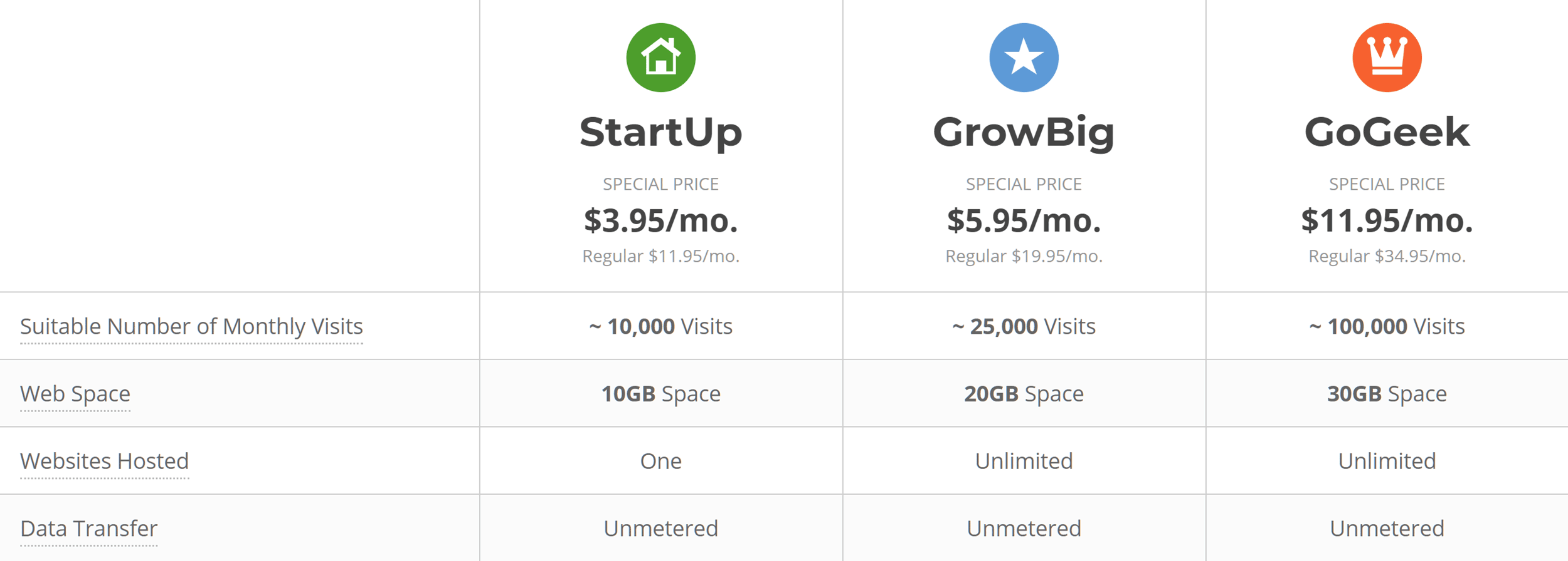 SiteGround StartUp vs GoGeek Comparison