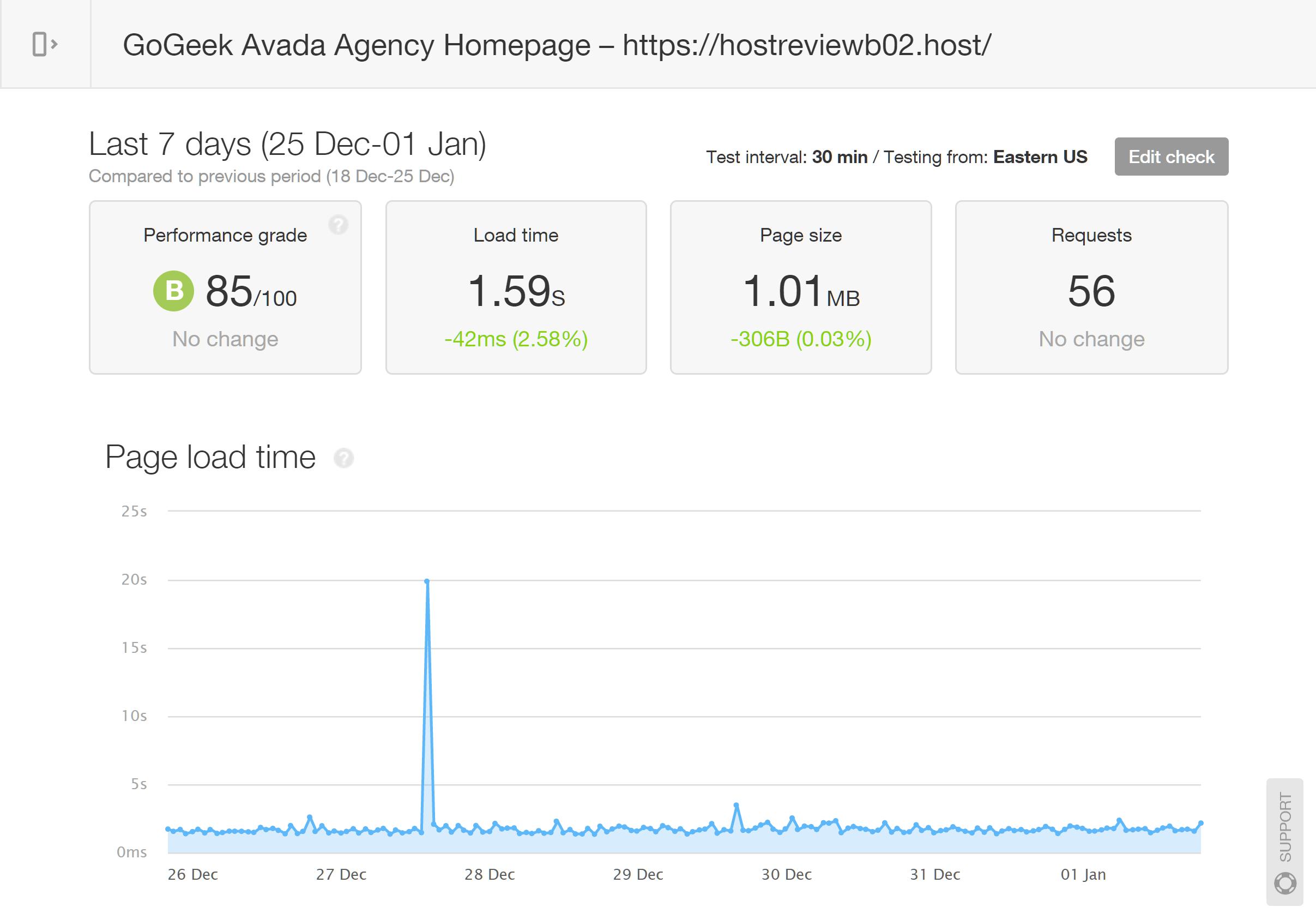 Avada Homepage GoGeek Test Results
