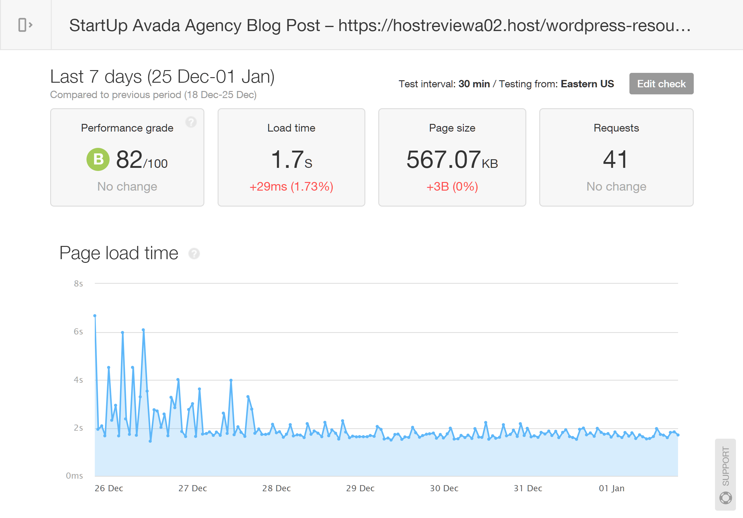 Avada Blog Post StartUp Speed Results