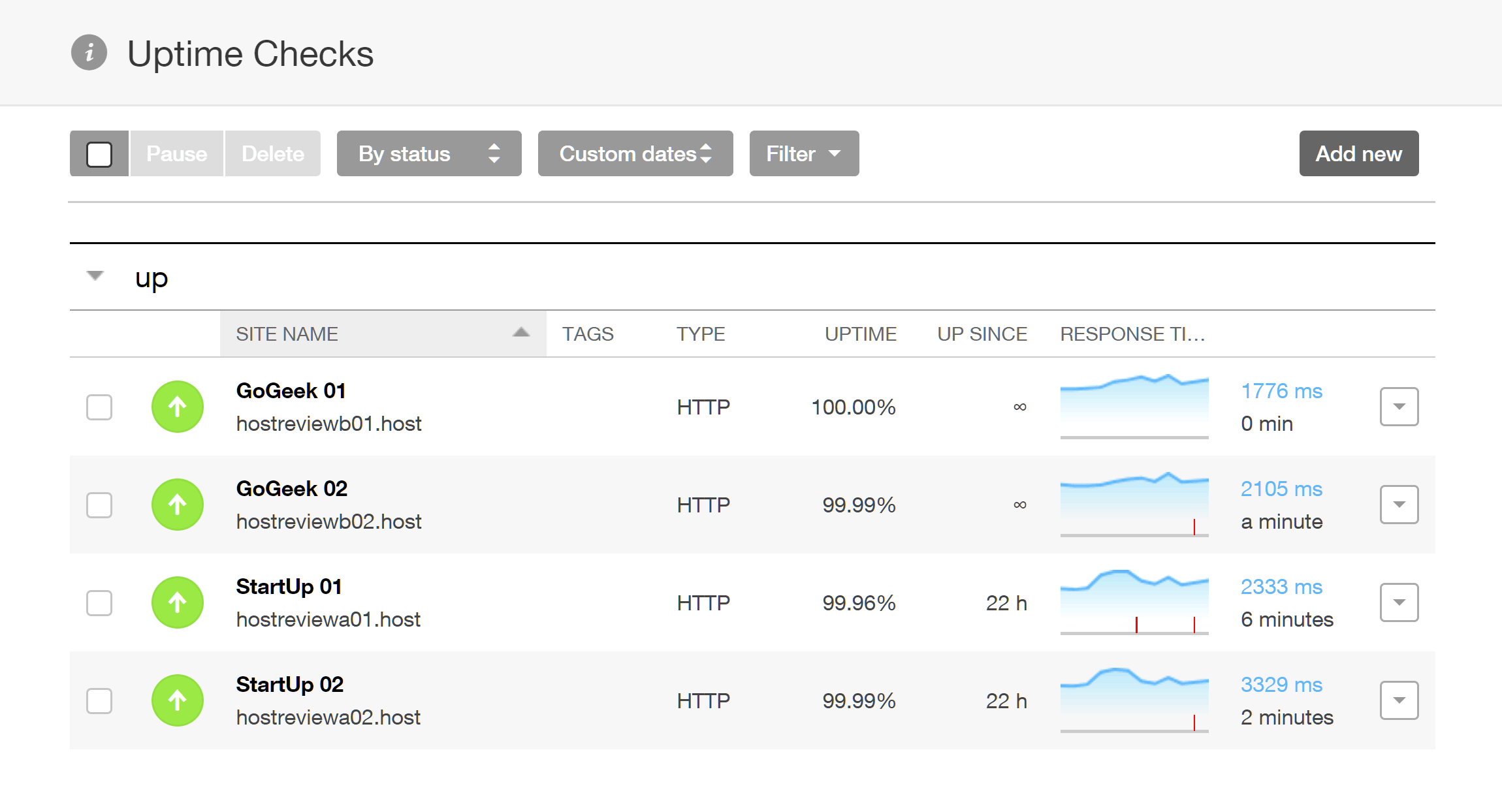 Pingdom Uptime Monitoring Results