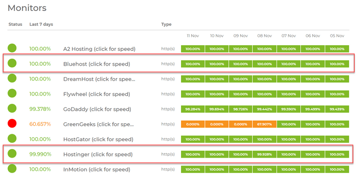 Bluehost vs Hostinger uptime percentages