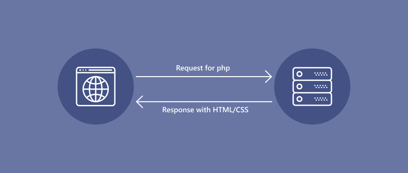 What is PHP and How it Works