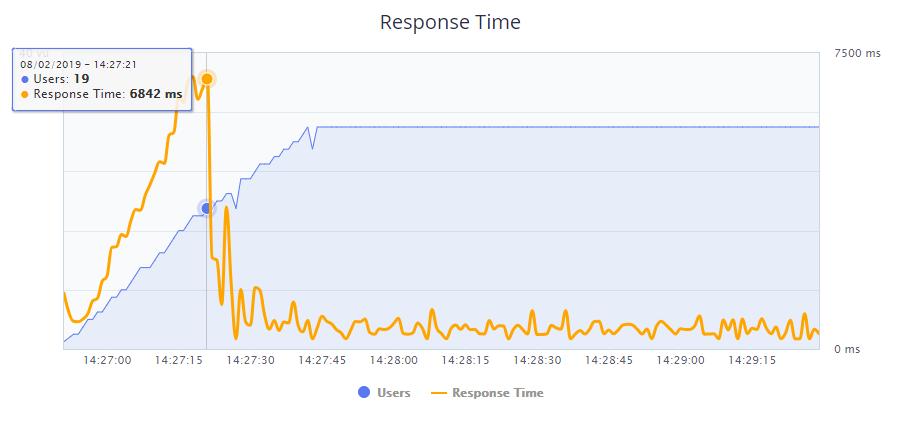 A2 Hosting's BlazeMeter test results.