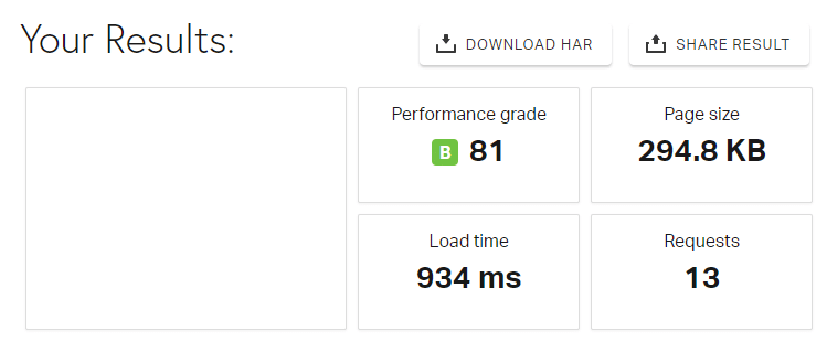 A2 Hosting's Pingdom speed test results.