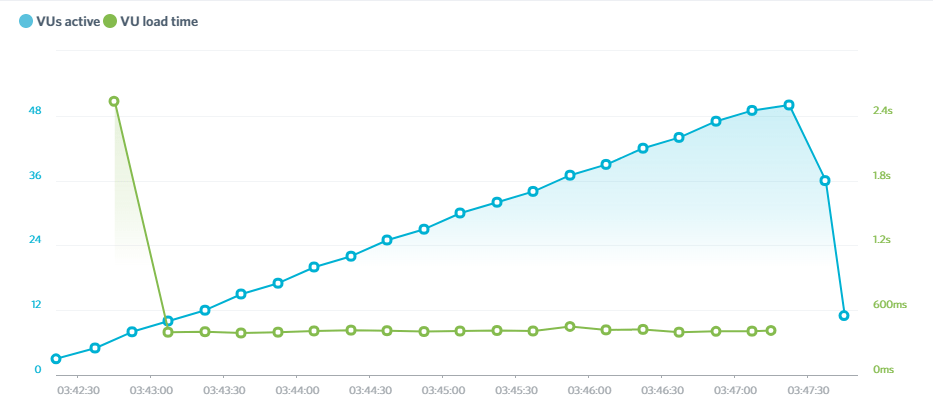 hostinger load impact test